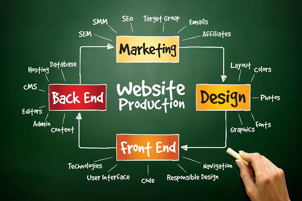 WEB制作会社のクライアント獲得マーケティングのサムネイル