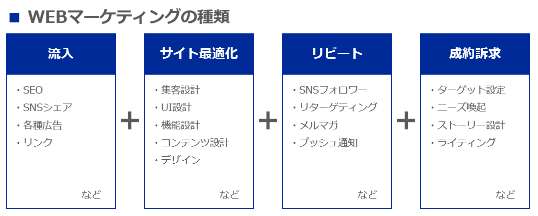 【WEBマーケ会社徹底比較】制作会社・広告代理店・集客コンサルそれぞれの強みとは?のサムネイル